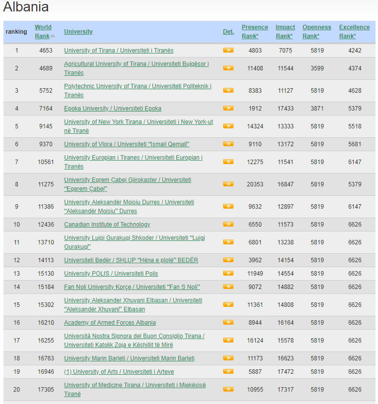Albania Top Colleges and Universities