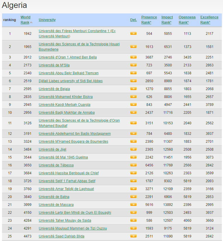 Algeria Top Colleges and Universities