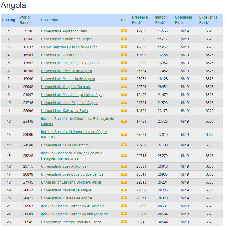 Angola Top Colleges and Universities