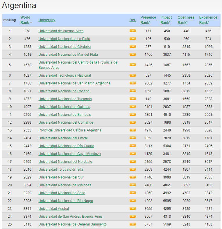 Argentina Top Colleges and Universities
