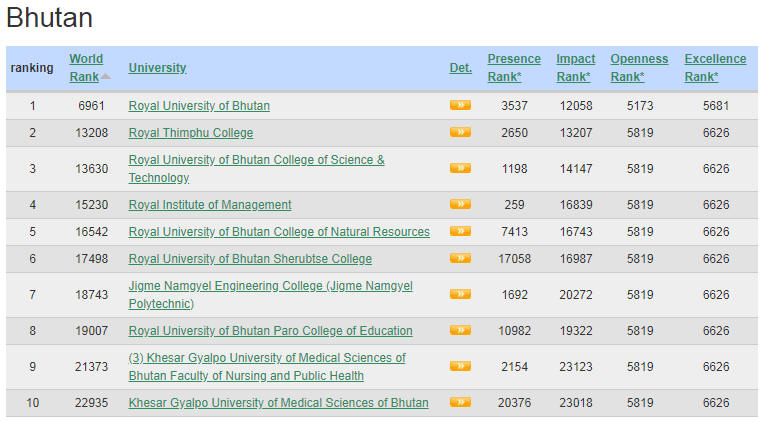 Bhutan Top Colleges and Universities