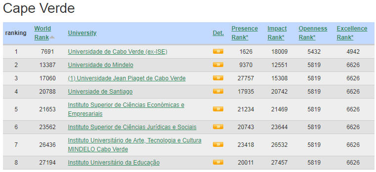 Cape Verde Top Colleges and Universities