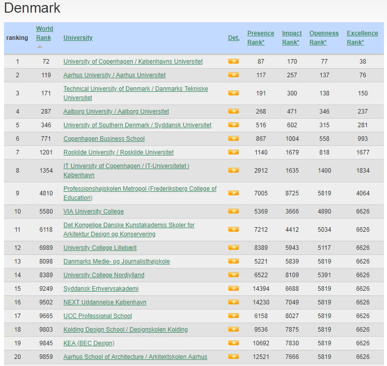 Denmark Top Colleges and Universities