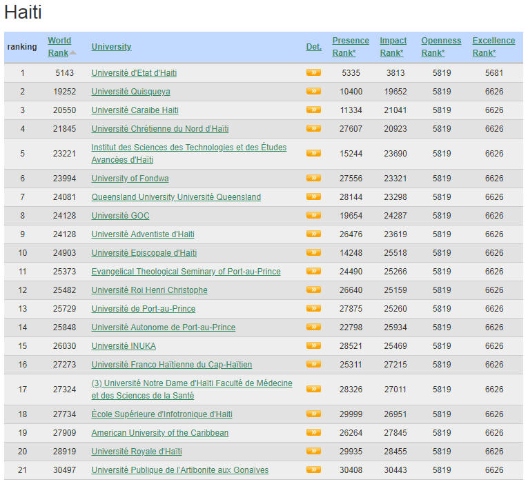 Haiti Top Colleges and Universities