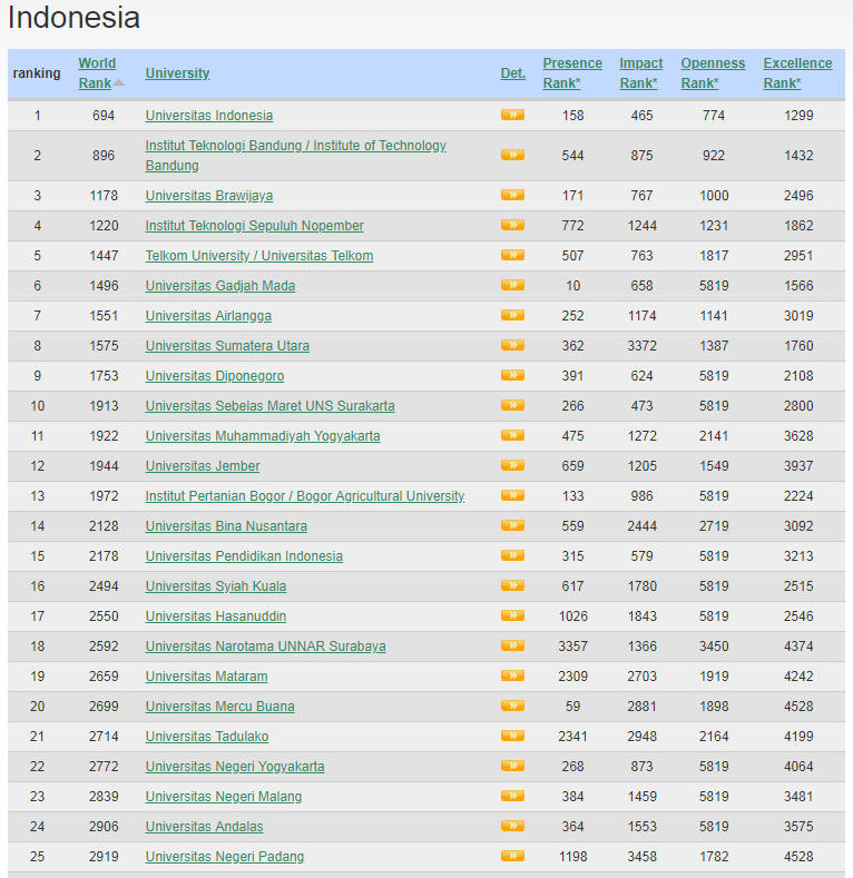 Indonesia Top Colleges and Universities