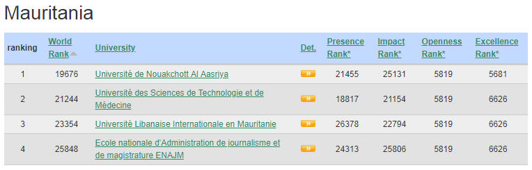 Mauritania Top Colleges and Universities
