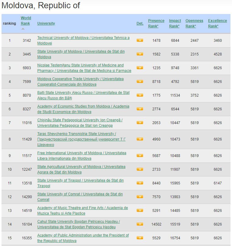 Moldova Top Colleges and Universities