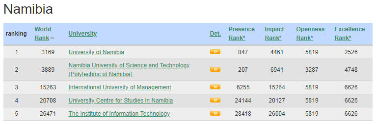 Namibia Top Colleges and Universities