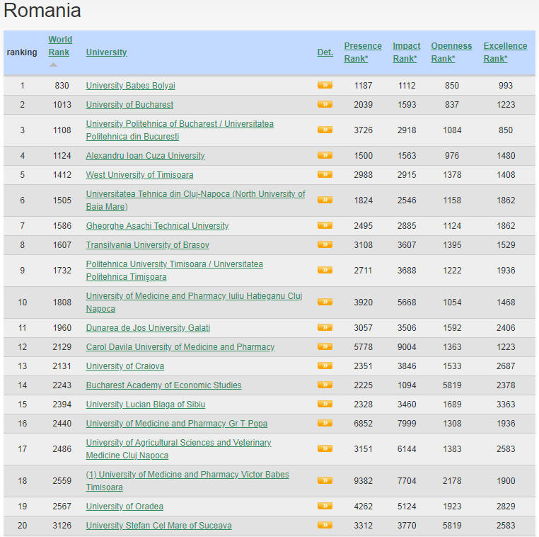 Romania Top Colleges and Universities