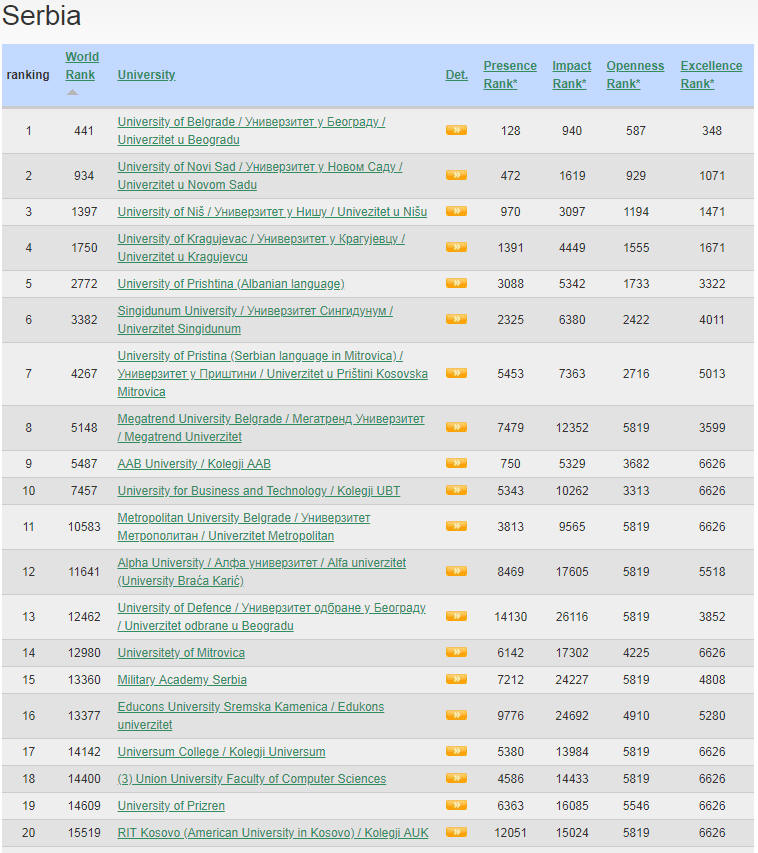 Serbia Top Colleges and Universities