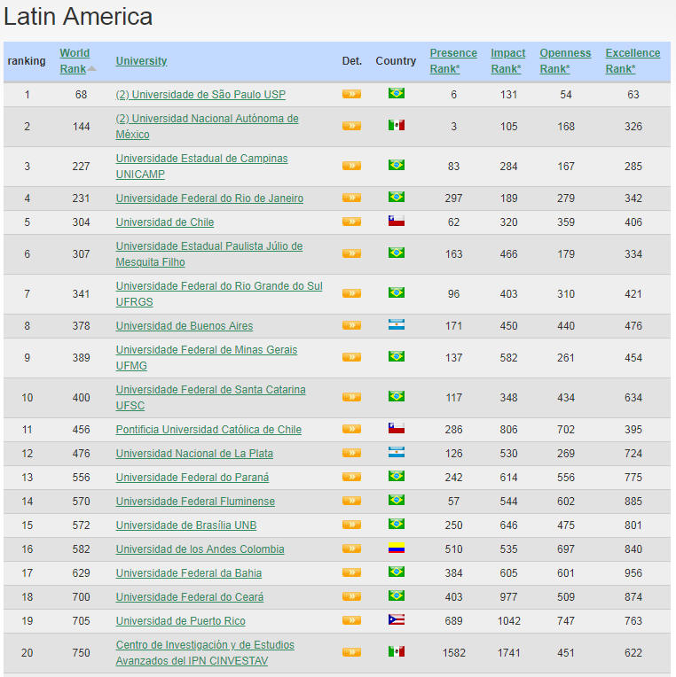 South America Best Colleges and Universities