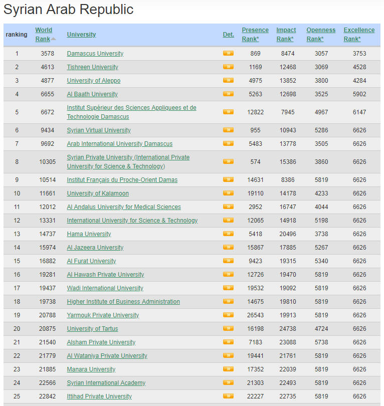 Syria Top Colleges and Universities