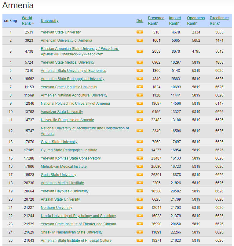Armenia Top Colleges and Universities