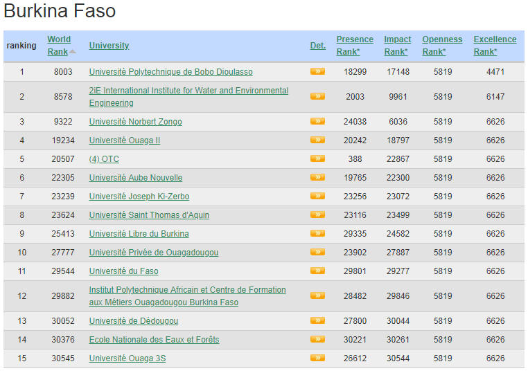Burkina Faso Top Colleges and Universities