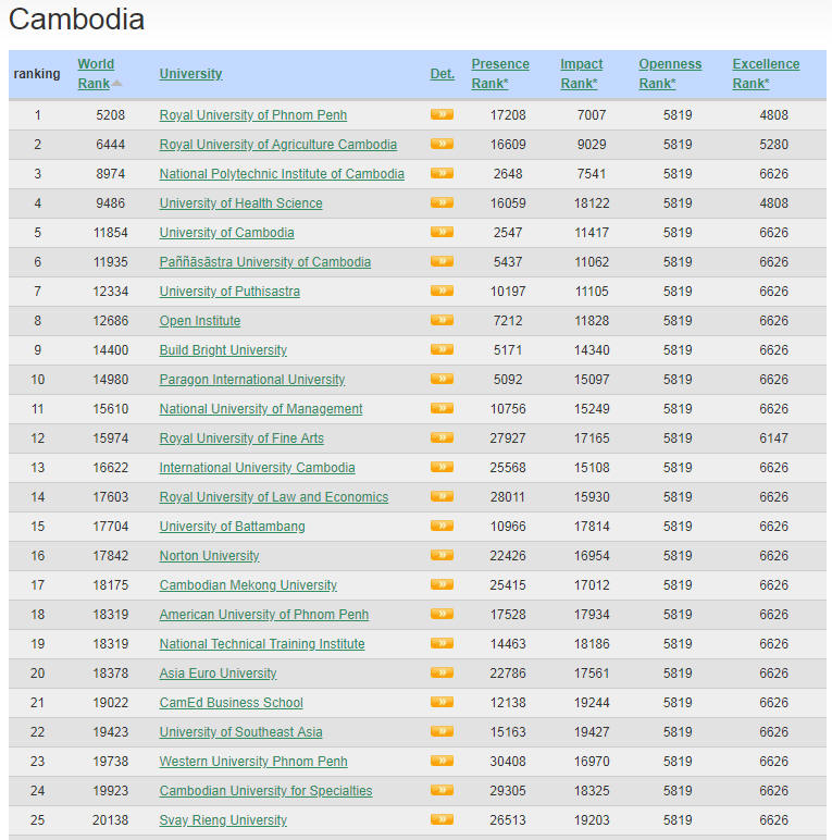 Cambodia Top Colleges and Universities