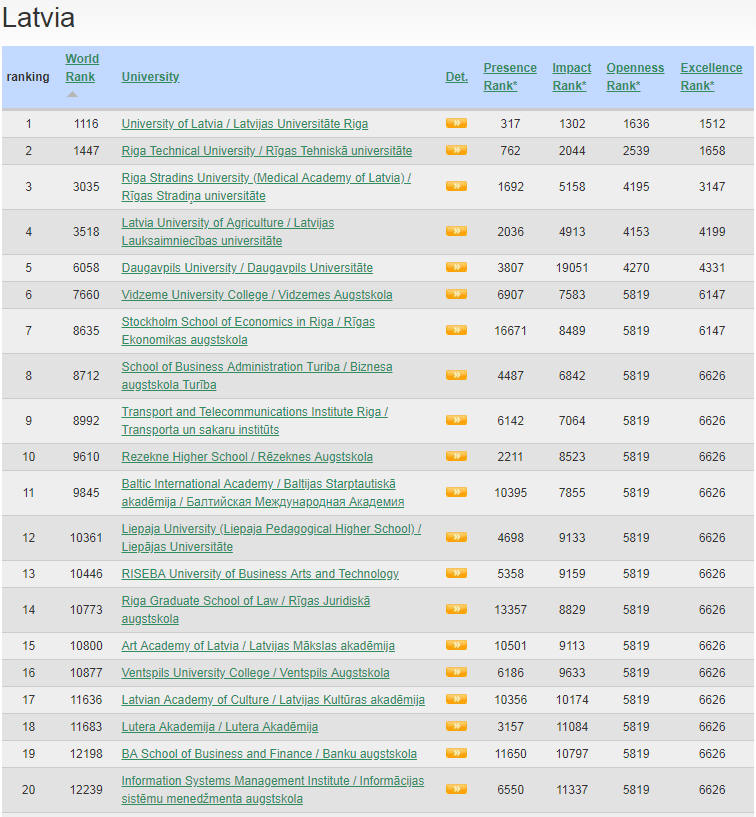 Latvia Top Colleges and Universities
