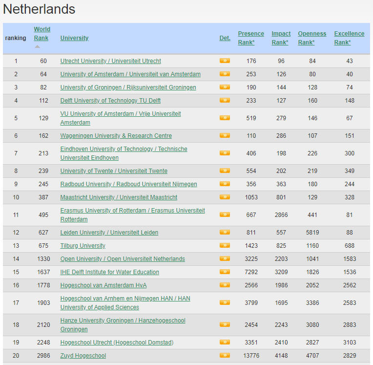 Netherlands Top Colleges and Universities