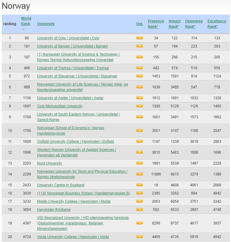 Norway Top Colleges and Universities