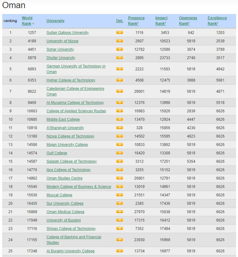 Oman Top Colleges and Universities