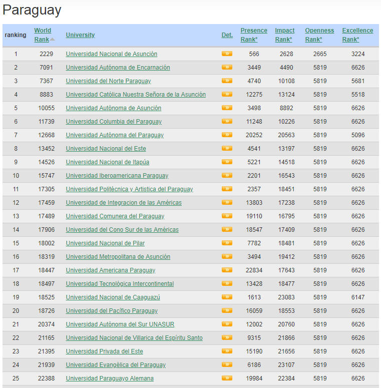 Paraguay Top Colleges and Universities