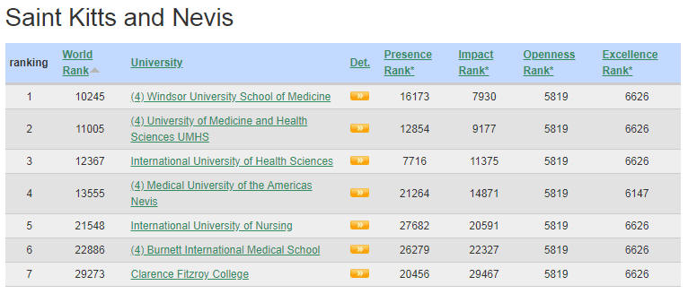 St. Kitts Top Colleges and Universities