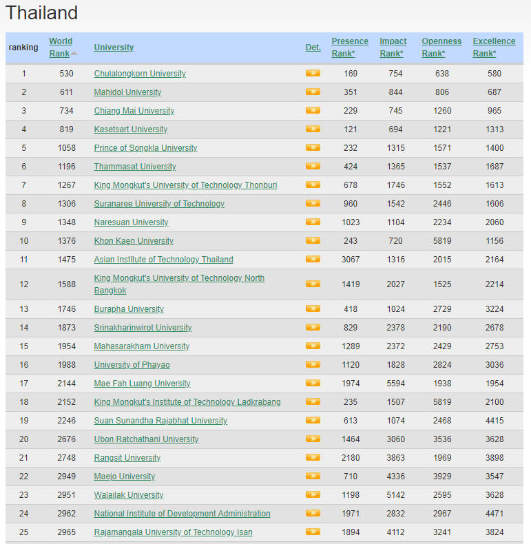 Thailand Top Colleges and Universities